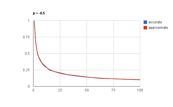 Graph of approximation vs. accurate value