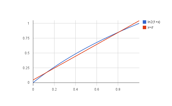 ln2(1 + x) vs. x + sigma